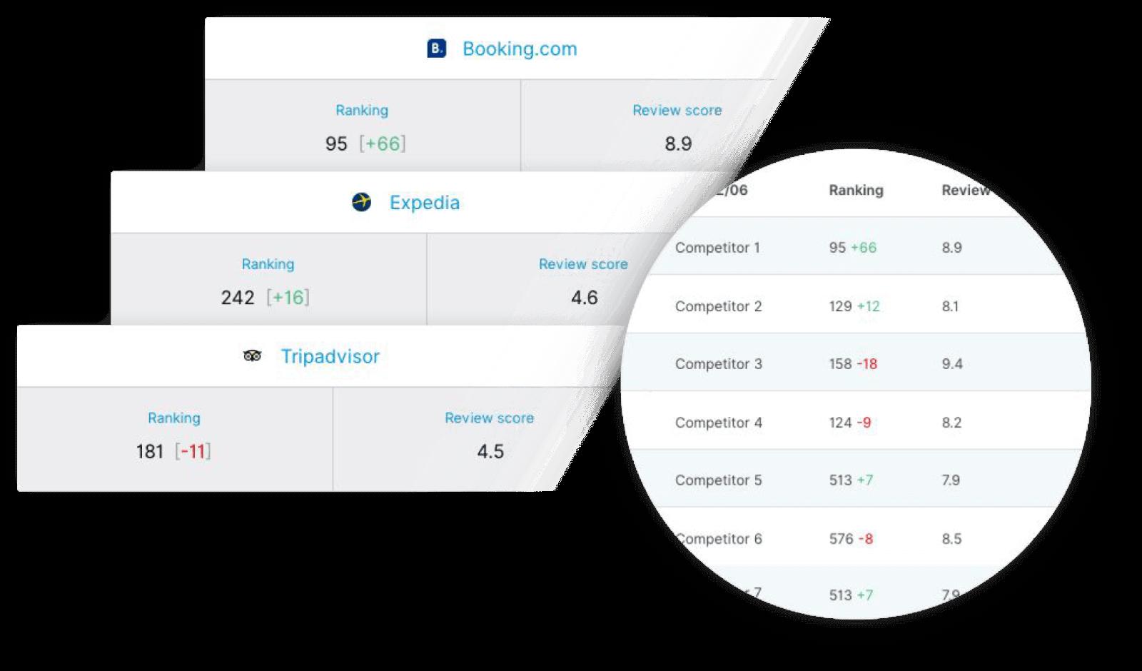 Track your OTA ranking